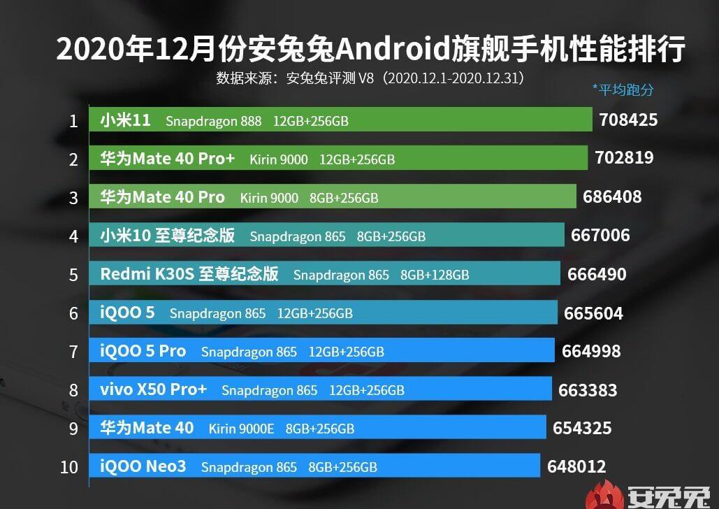 ТОП-10 самых мощных смартфонов за декабрь 2020 года