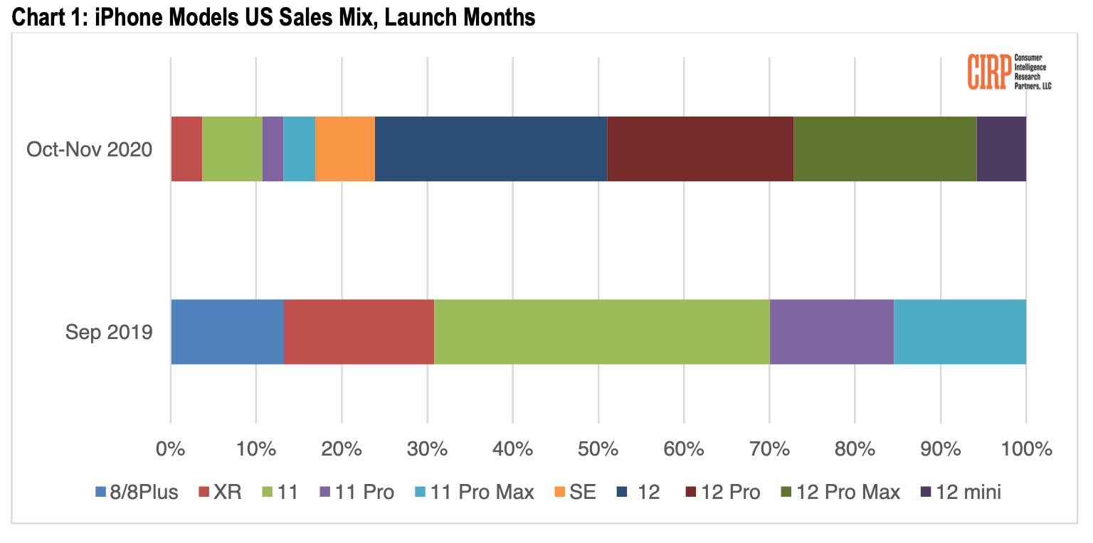 На iPhone 12 mini пришлось лишь 6% от общих продаж iPhone