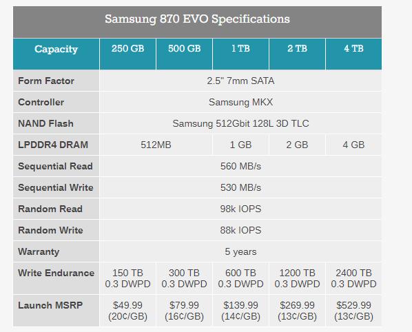 Samsung представила SSD 870 EVO на 128-слойной памяти объёмом до 4 ТБ