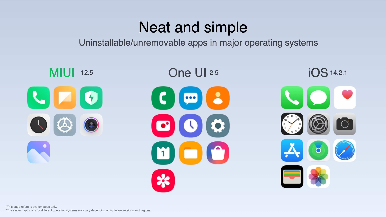 Xiaomi представила глобальную версию MIUI 12.5 – график выпуска