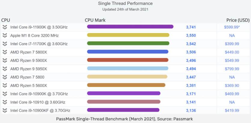 Apple M1 обошёл Intel Core i7 в тесте производительности