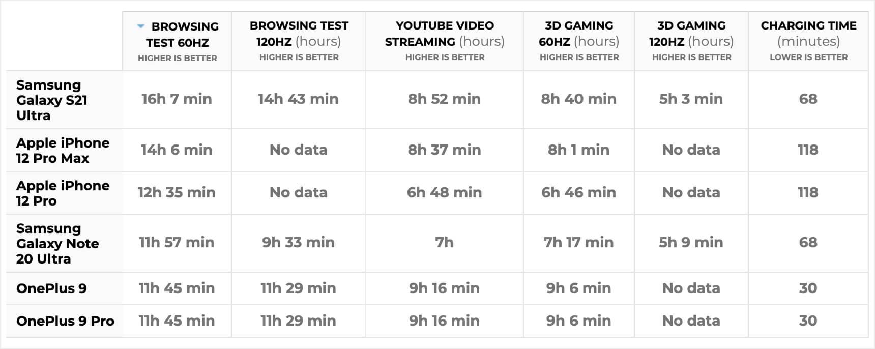 Время автономной работы OnePlus 9 Pro сравнили с Galaxy S21 Ultra и iPhone 12 Pro