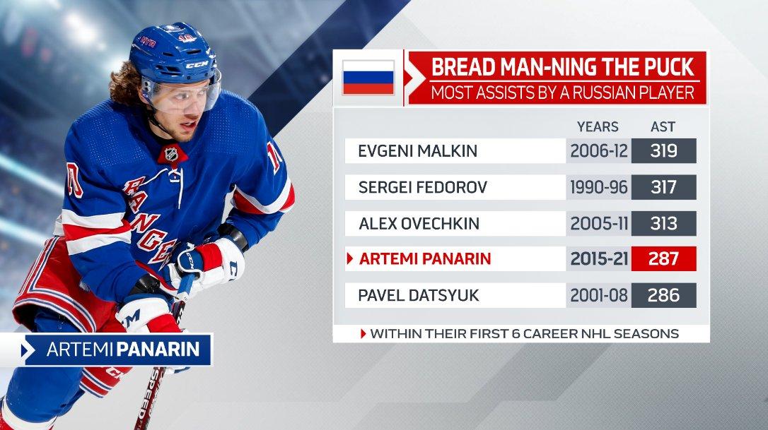 Панарин обошел Дацюка по числу передач за первые 6 сезонов в НХЛ. В топ-5 также Малкин, Федоров и Овечкин
