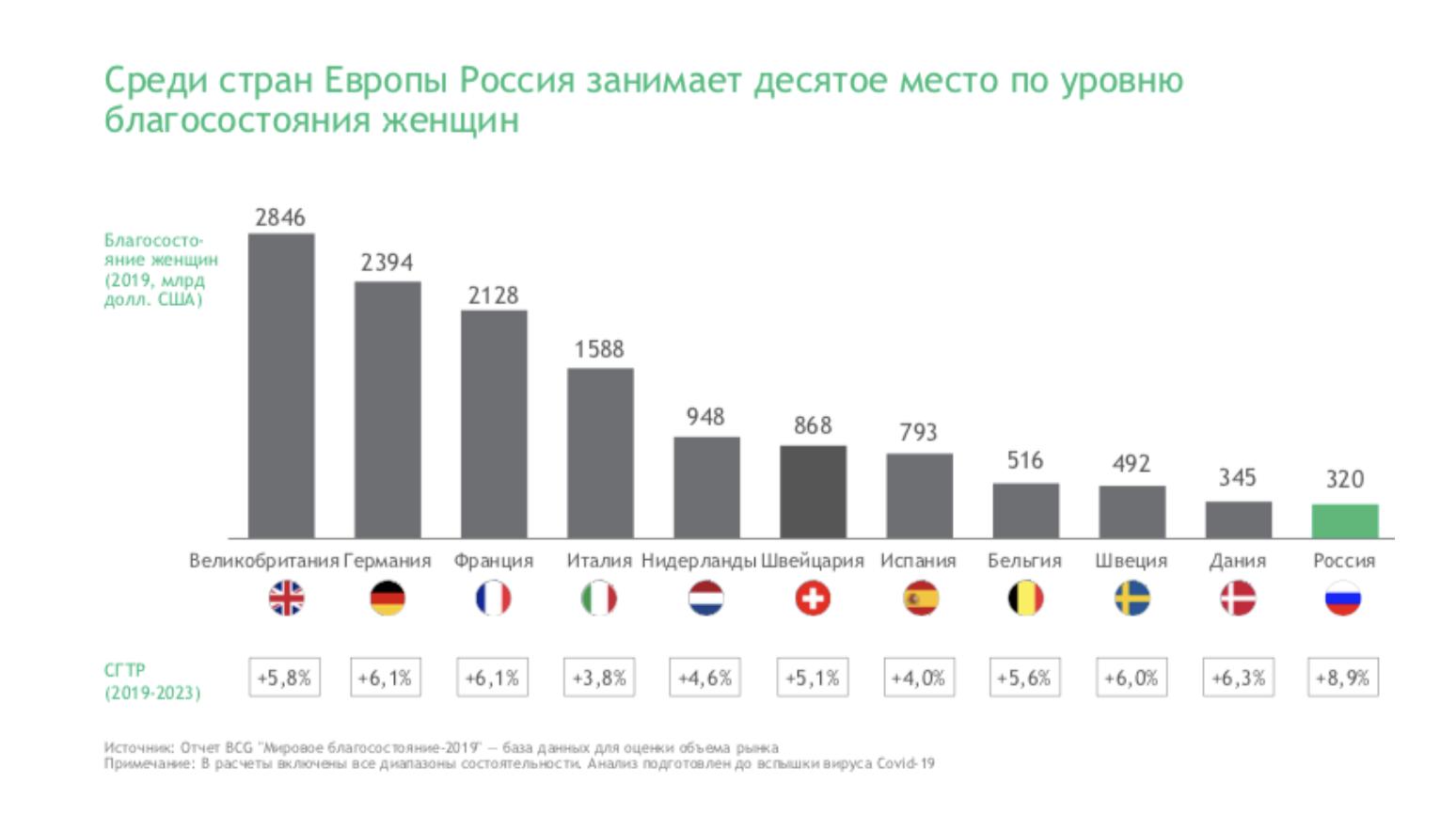 Россия на десятом месте по уровню благосостояния женщин: им принадлежат 320 млрд долларов