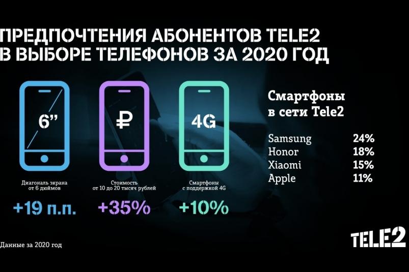 Абоненты Tele2 стали чаще выбирать смартфоны стоимостью от 10 тысяч рублей