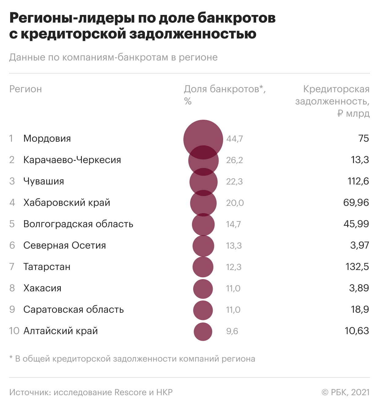 Регионы-лидеры по числу компаний-должников. Инфографика