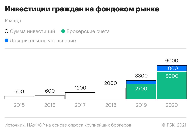 Как менялись инвестиции россиян на фондовом рынке за 5 лет. Инфографика