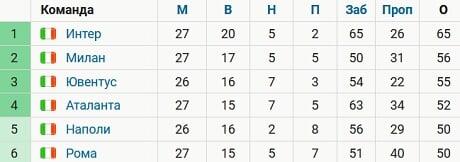 «Интер» опережает «Милан» на 9 очков. У «Юве» на 10 очков меньше и матч в запасе
