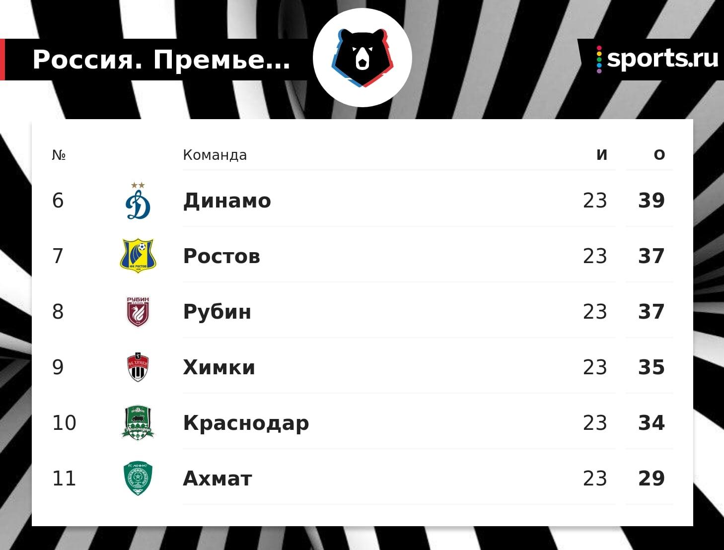 «Краснодар» опустился на 10-е место в таблице после 23-го тура
