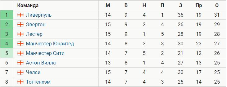 «Эвертон» вышел на второе место в АПЛ, выиграв 4 матча подряд. В следующем туре – «Ман Сити»