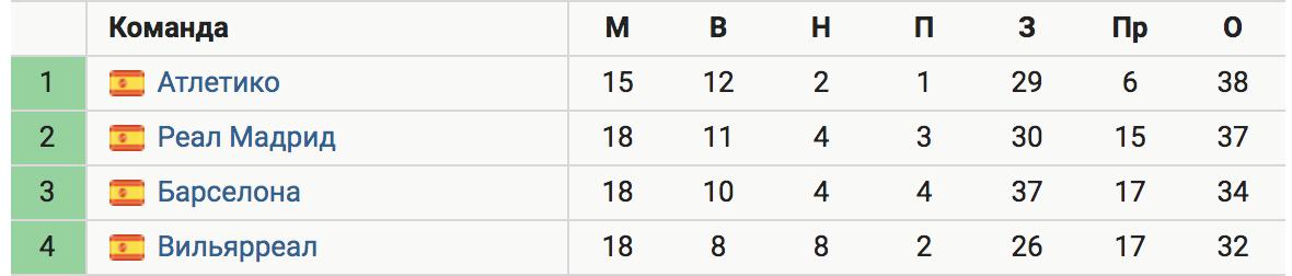 «Реал» не смог обыграть «Осасуну» (0:0) и отстает от «Атлетико» на 1 очко, проведя на 3 матча больше