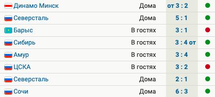 «Локомотив» выиграл 6 матчей из 8 последних и идет 3-м на Западе