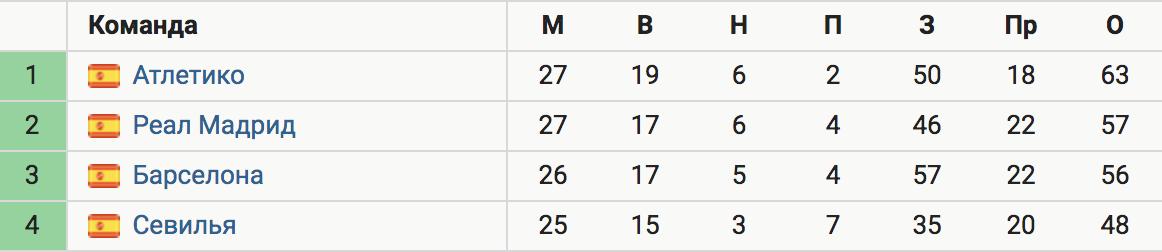 Отрыв «Атлетико» от «Реала» сократился до 6 очков