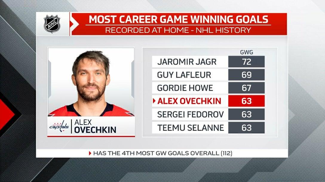 Овечкин вышел на 4-е место в истории НХЛ по победным голам в домашних матчах
