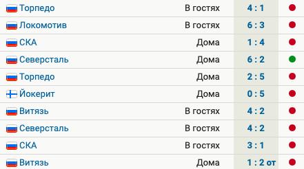 У «Сочи» 9 поражений в 10 последних матчах