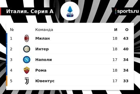«Милан» опережает «Интер» на 3 очка после 18 туров Серии А и лидирует в таблице