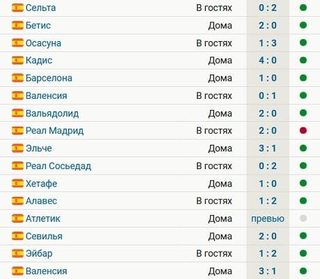 «Атлетико» выиграл 14 из 15 последних матчей в Ла Лиге