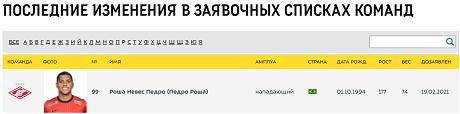 «Спартак» заявил Педро Рошу в РПЛ