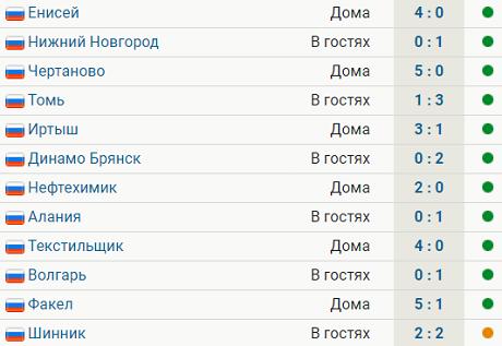 У «Крыльев» прервалась серия из 11 побед в Олимп-ФНЛ. «Оренбург» вышел на второе место, обыграв «Нижний»