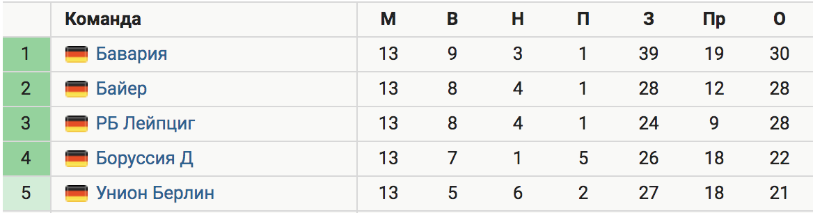 Гол Левандовского на 93-й минуте принес «Баварии» победу над «Байером» (2:1). Мюнхенцы вернулись на 1-е место