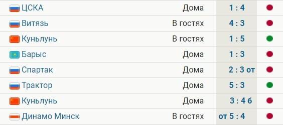 «Авангард» проиграл 6 из 8 последних матчей