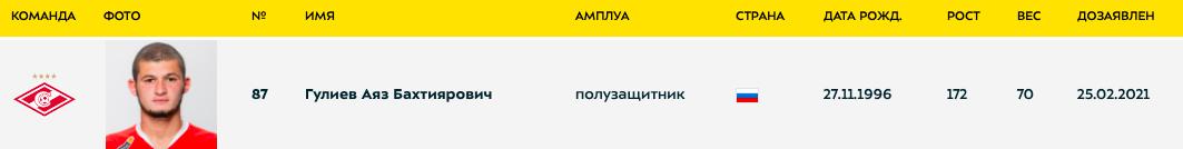 «Спартак» заявил Гулиева в РПЛ. Он не играл больше года