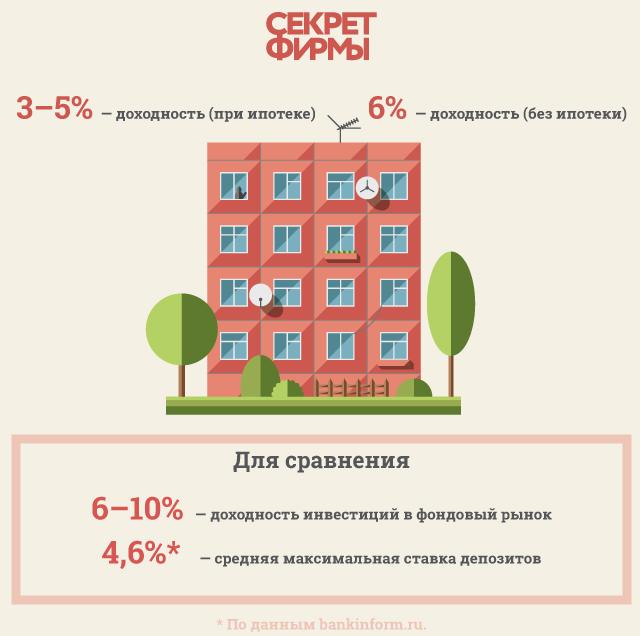 Сложности в квадрате. Минусы инвестиций в недвижимость