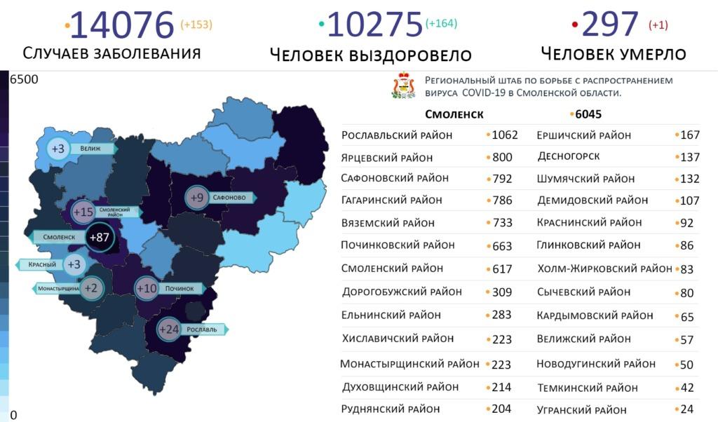 В Смоленской области новые случаи коронавируса выявили на 8 территориях