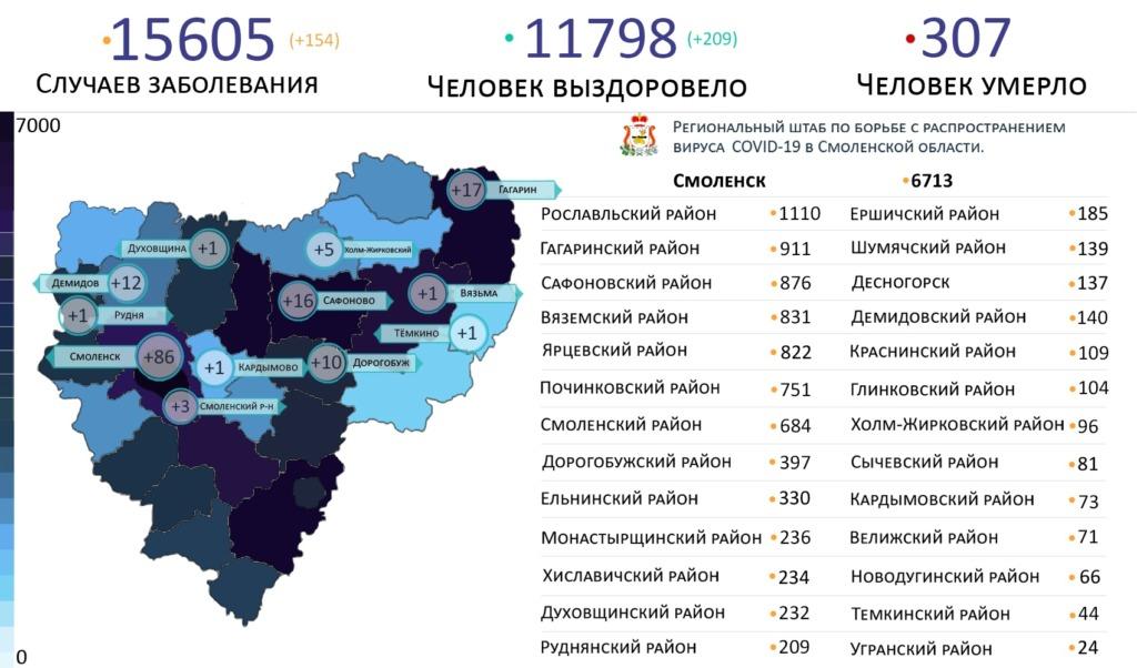 Новые случаи коронавируса за сутки выявили на 12 территориях Смоленской области