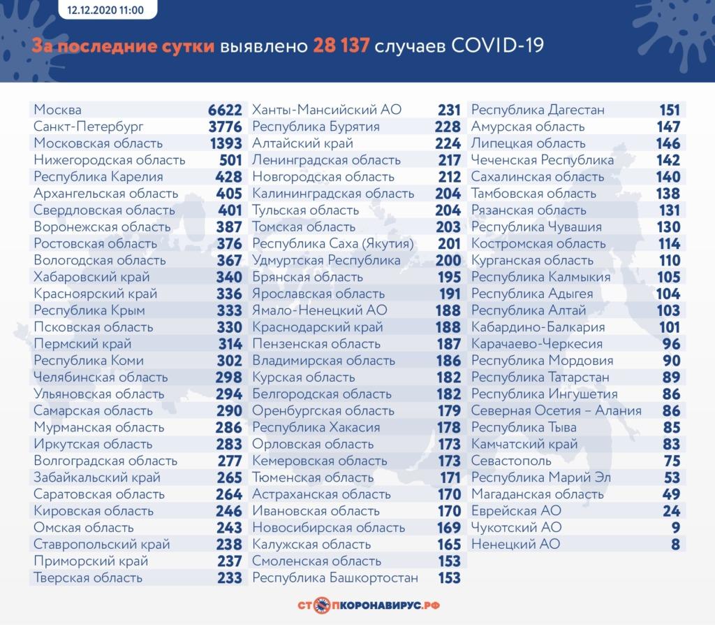 В каких регионах России продолжает атаковать коронавирус