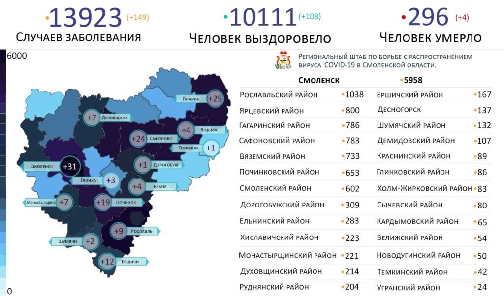 В Смоленской области новые случаи коронавируса выявили на 14 территориях