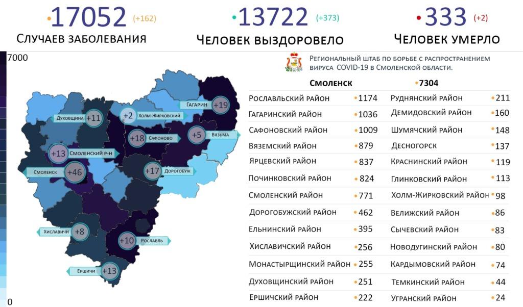 В Смоленской области число заболевших COVID-19 превысило 18,6 тысячи