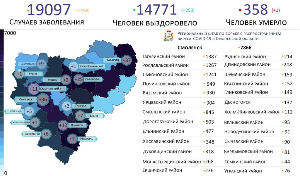 Самые зараженные районы Смоленской области на 13 января