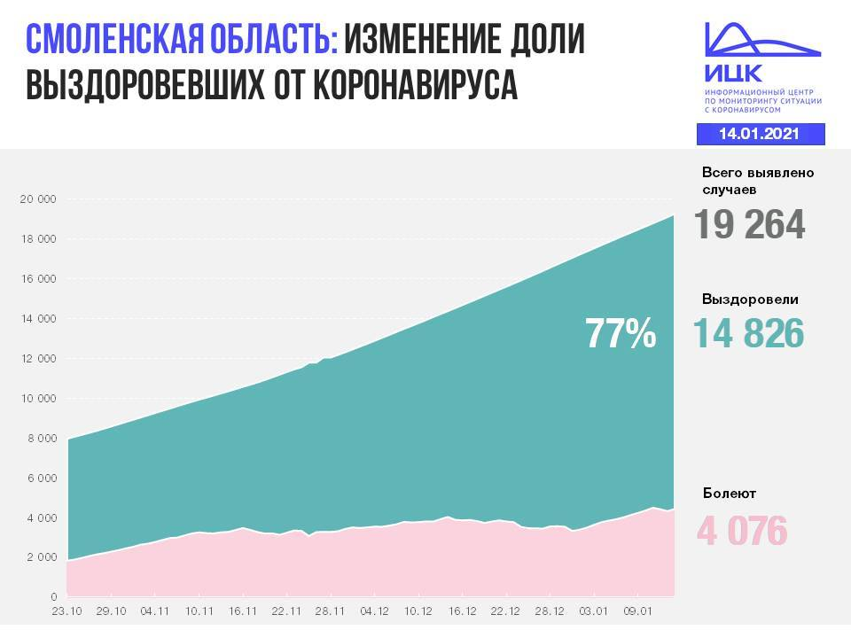 В Смоленской области число жертв коронавируса возросло до 362