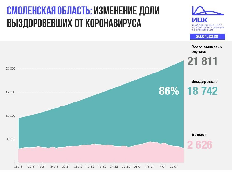 В Смоленской области продолжается череда смертей от коронавируса