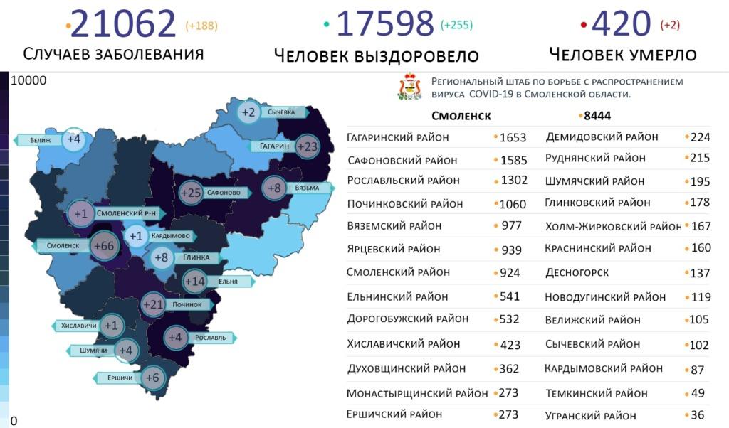 В каких районах Смоленской области выявили новые случаи ковид-19