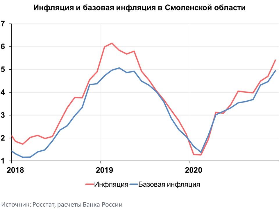 Инфляция в Смоленской области пробила «потолок» в 5%
