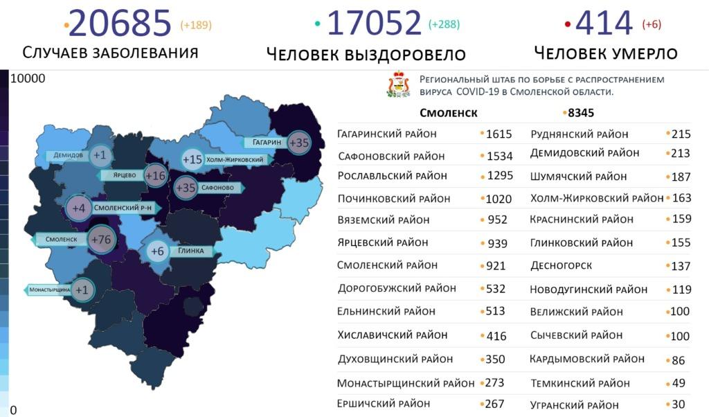 Топ зараженных коронавирусом районов Смоленской области на 22 января