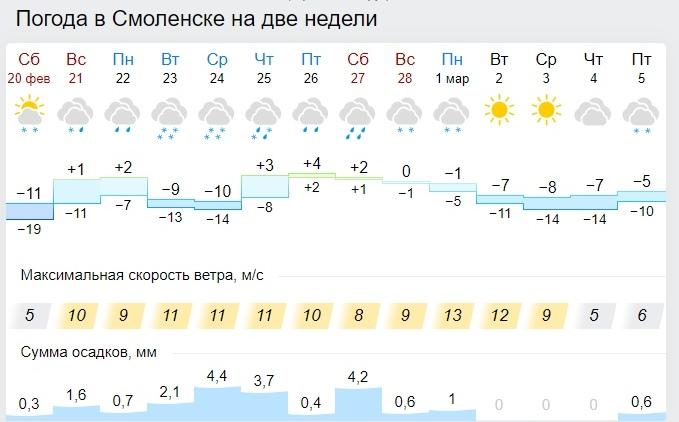 Синоптики рассказали о погоде на 22 февраля в Смоленской области