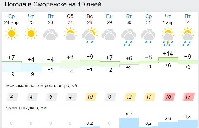 Какой ожидается погода в Смоленской области в четверг
