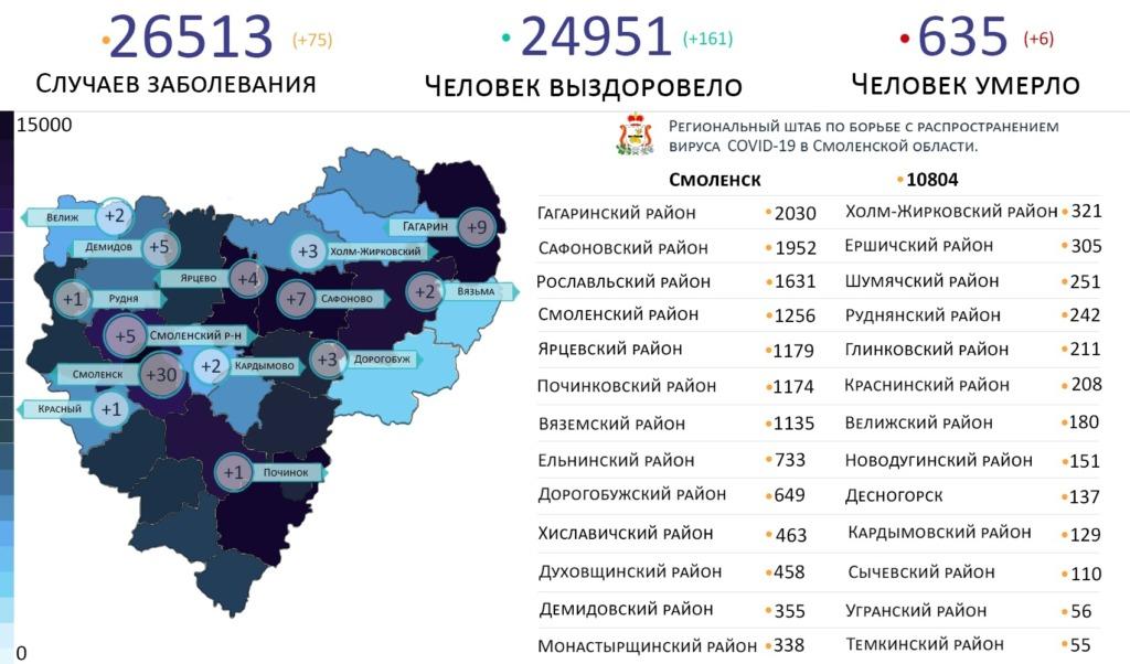 Новые случаи коронавируса на 4 марта выявили в 14 районах Смоленской области