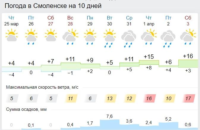 Какой будет погода в Смоленской области в пятницу