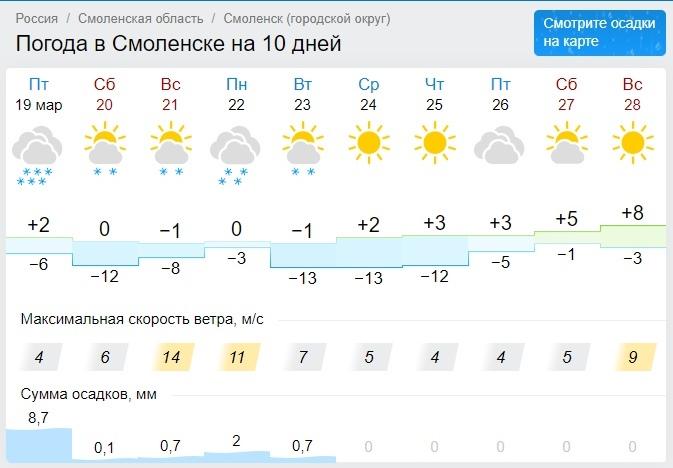 Какой будет погода на выходных в Смоленской области