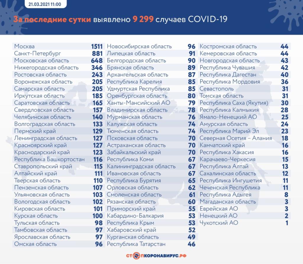 В России на утро 21 марта выявили 9299 новых случая COVID-19