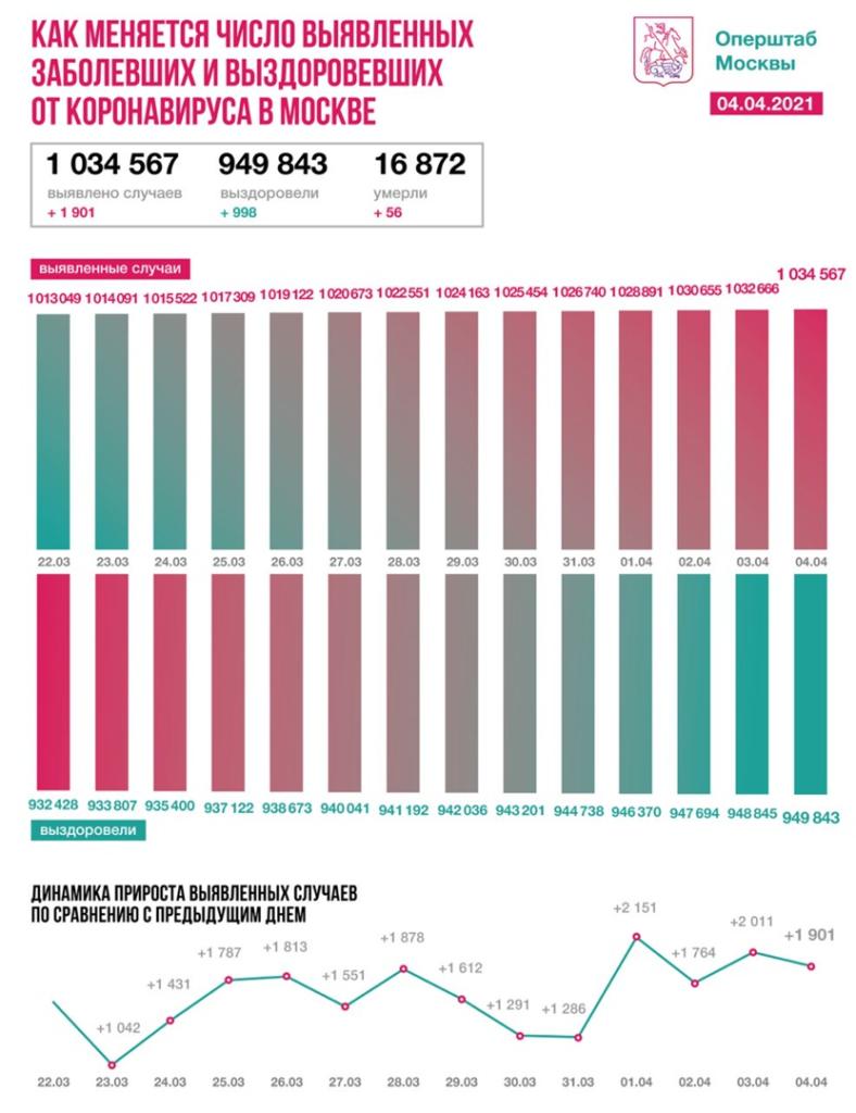 Оперативная статистика по коронавирусу в Москве на 4 апреля