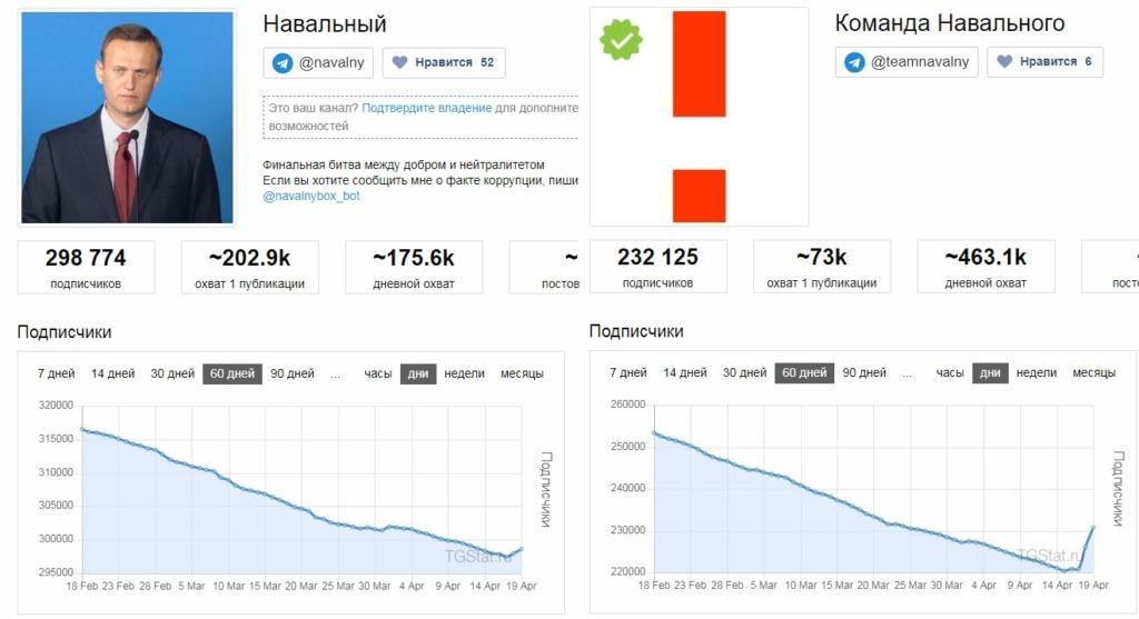 Аналитика телеграм-каналов зафиксировала спад интереса к персоне Алексея Навального
