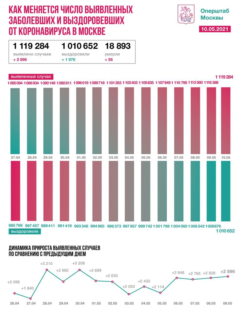 Оперативная статистика по коронавирусу в Москве на 10 мая