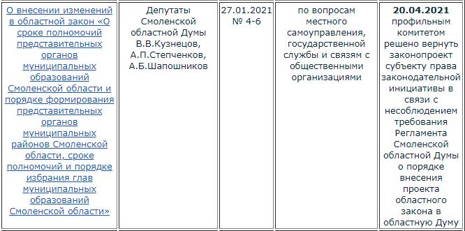 Законопроект о введении прямых выборов глав в Смоленской области вернули инициаторам