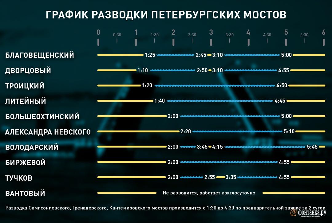 Мосты Петербурга перешли на летний режим. «Фонтанка» публикует график разводок