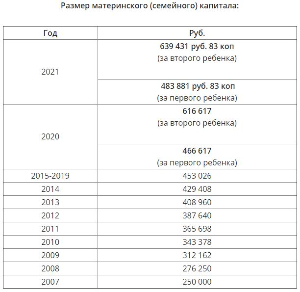 Fingram: как использовать маткапитал в 2021 году